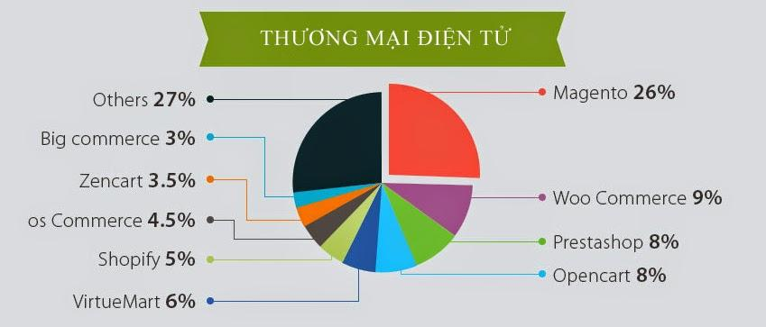 nen-tang-thuong-mai-dien-tu