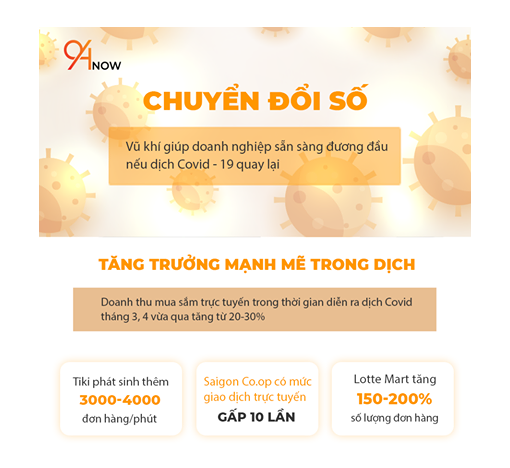 chuyen-doi-so-2020
